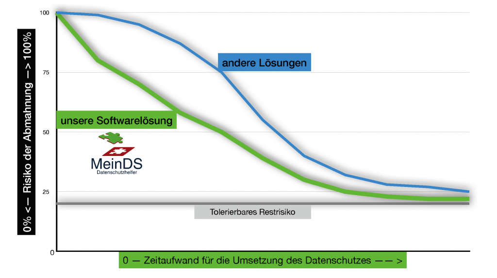 Diagramm Risikominimierung Datenschutz Zeitgewinn